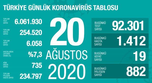 Türkiye'de Koronavirüsten 19 kişi hayatını kaybetti