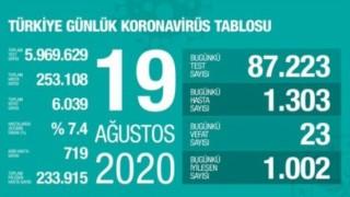 Türkiye'de 23 kişi koronavirüs nedeniyle hayatını kaybetti
