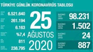 Türkiye'de son 24 saatte koronavirüs vaka sayısı 1500'ü geçti