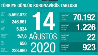 Türkiye'de toplam can kaybı 5 bin 934 oldu
